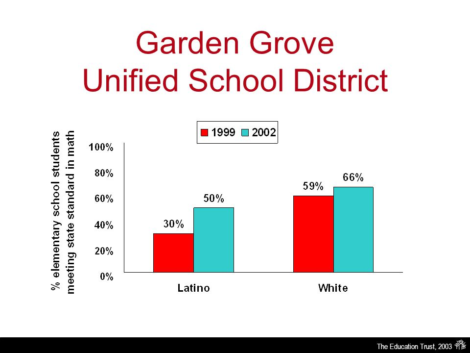 The Education Trust, 2003 Garden Grove Unified School District Source: Research by the National Center on Educational Accountability