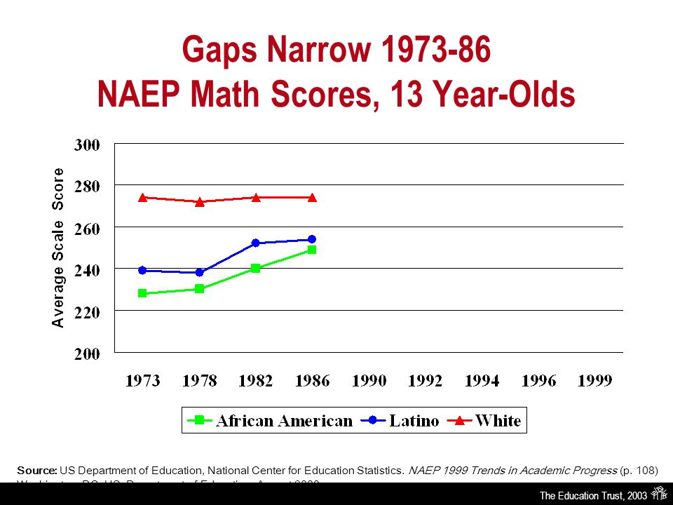 The Education Trust, 2003 Gaps Narrow 1973-86 NAEP Math Scores, 13 Year-Olds Source: US Department of Education, National Center for Education Statist