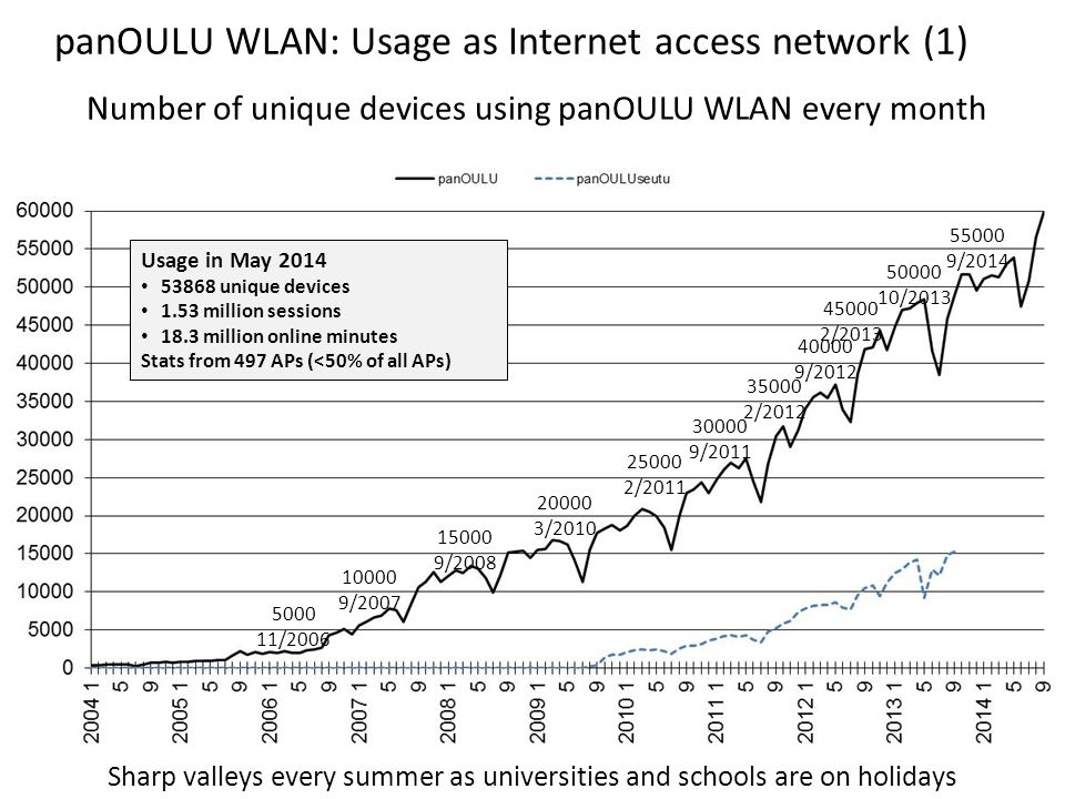 panOULU WLAN: Usage as Internet access network (2) Usage normalized with the number of APs since 1/2008 13 1/2014 vs 1/2008: 6-fold increase in devices/AP 3-fold increase in online time/AP