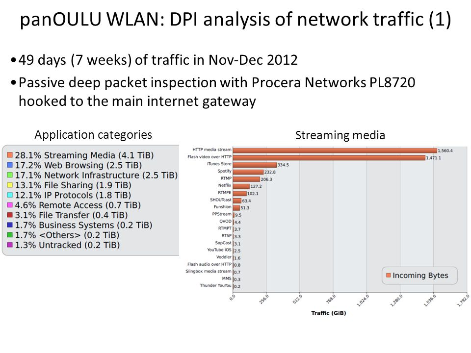 panOULU WLAN: DPI analysis of network traffic (2) Most popular web domains Traffic volume# connections