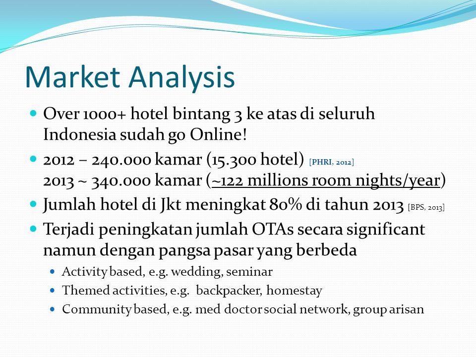 Market Analysis Over 1000+ hotel bintang 3 ke atas di seluruh Indonesia sudah go Online.