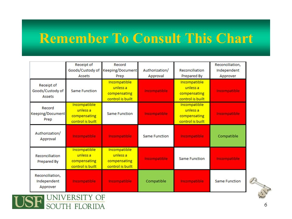 6 Remember To Consult This Chart