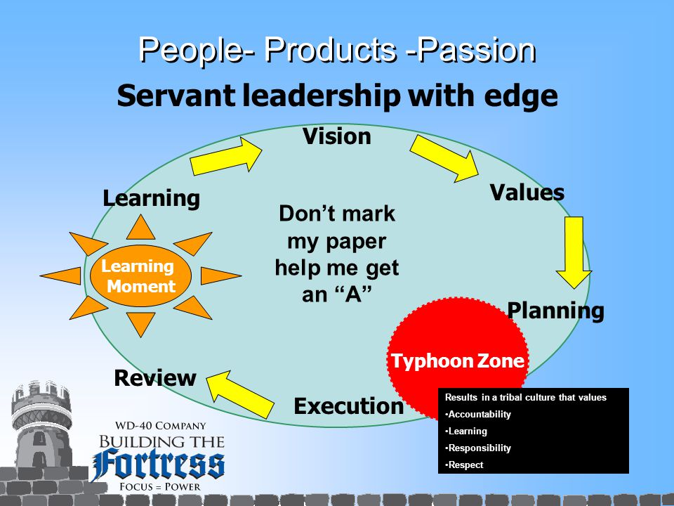 People- Products -Passion Typhoon Zone Servant leadership with edge Review Values Planning Execution Vision Learning Moment Learning Don't mark my paper help me get an A Results in a tribal culture that values Accountability Learning Responsibility Respect