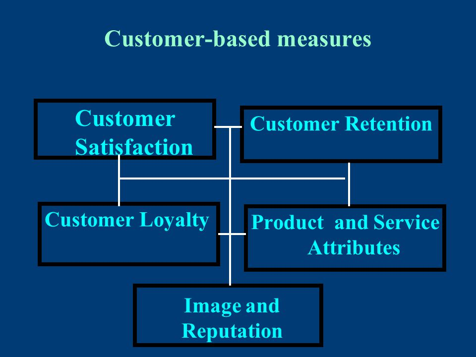 Customer-based measures Customer Satisfaction Customer Retention Customer Loyalty Product and Service Attributes Image and Reputation