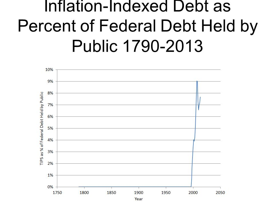 Inflation-Indexed Debt as Percent of Federal Debt Held by Public 1790-2013