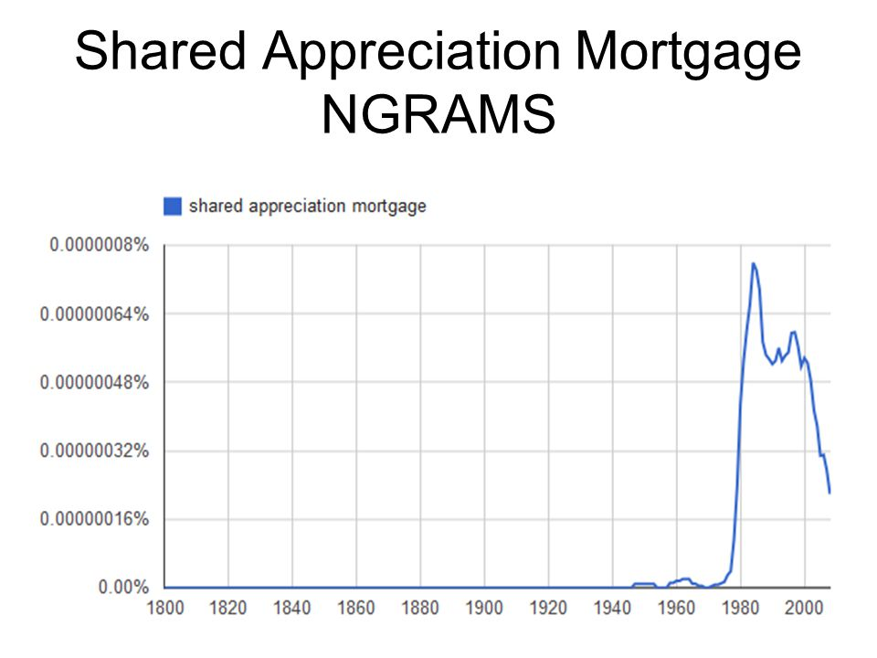 Shared Appreciation Mortgage NGRAMS