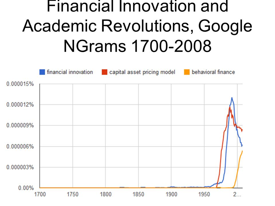 Financial Innovation and Academic Revolutions, Google NGrams 1700-2008