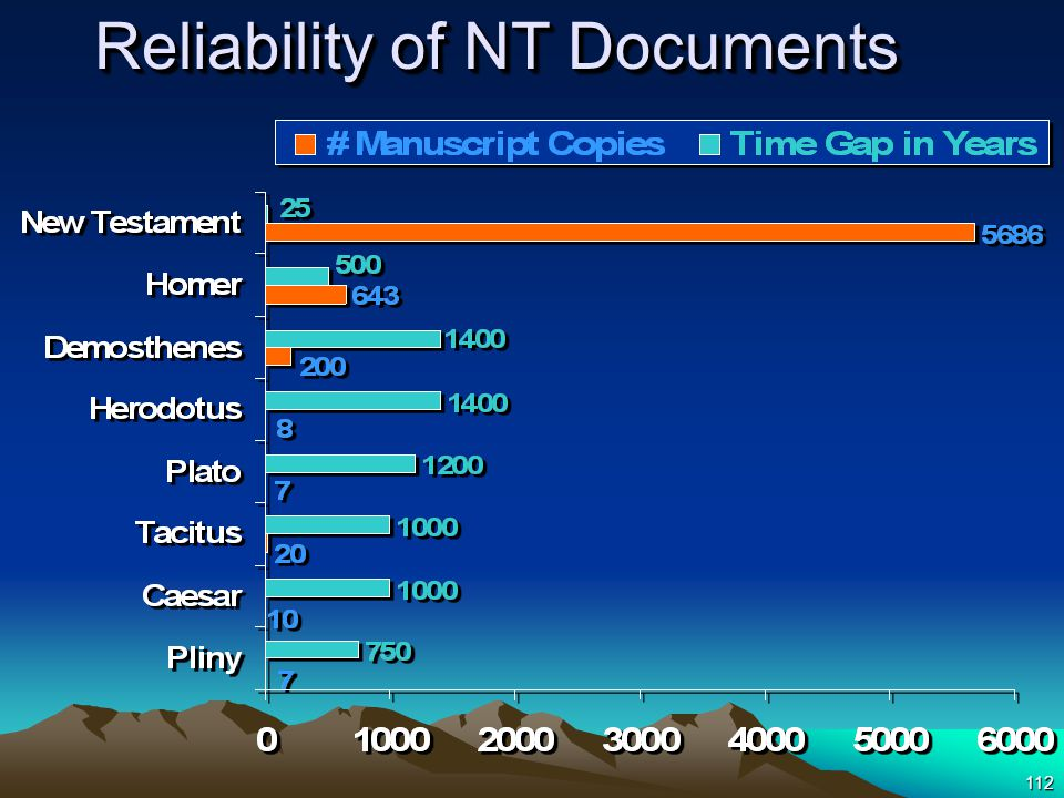 112 Reliability of NT Documents