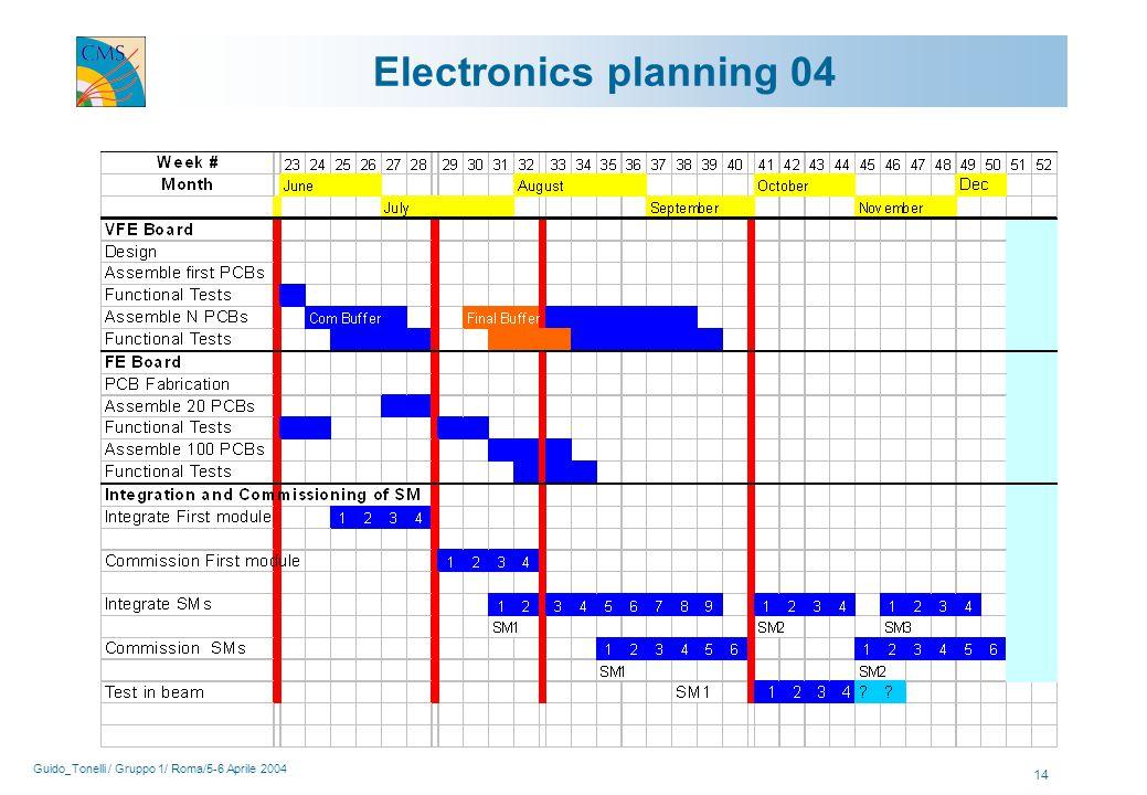 Guido_Tonelli / Gruppo 1/ Roma/5-6 Aprile 2004 14 Electronics planning 04