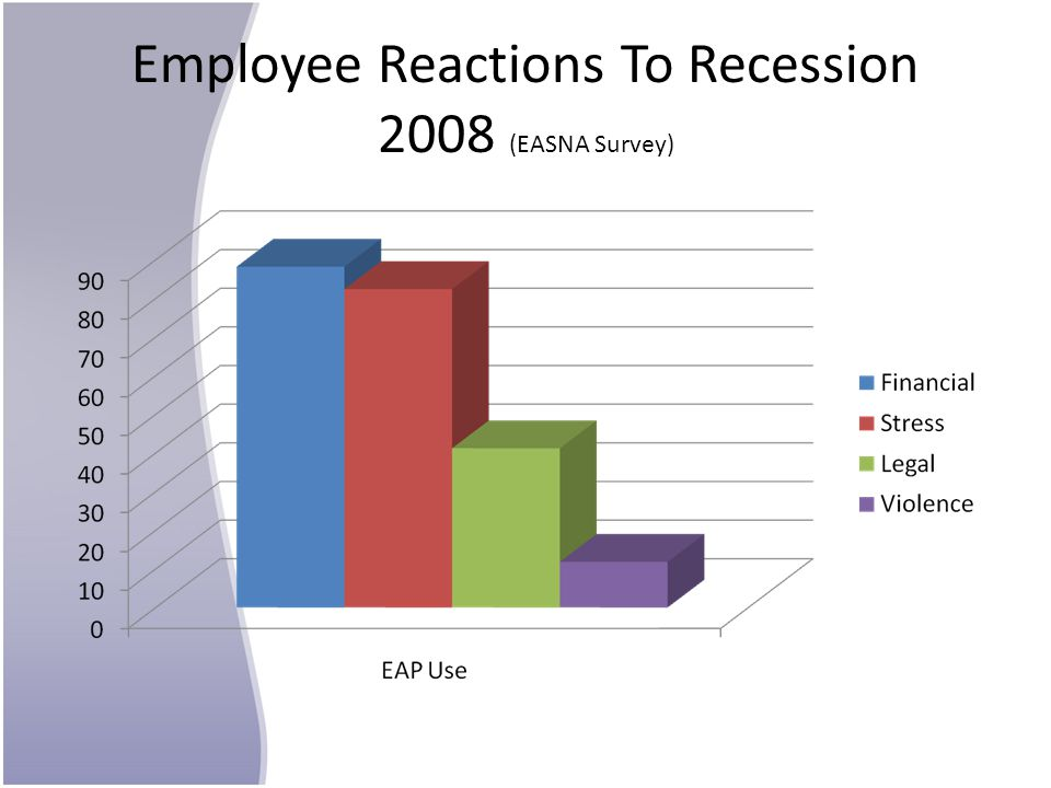 Employee Reactions To Recession 2008 (EASNA Survey)