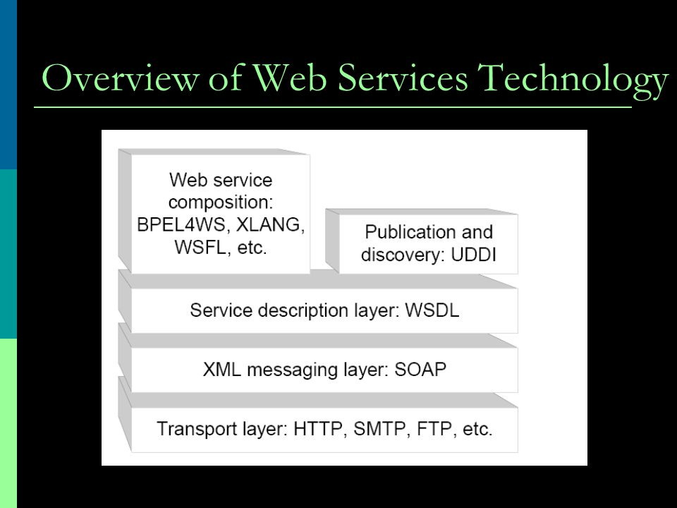 Overview of Web Services Technology