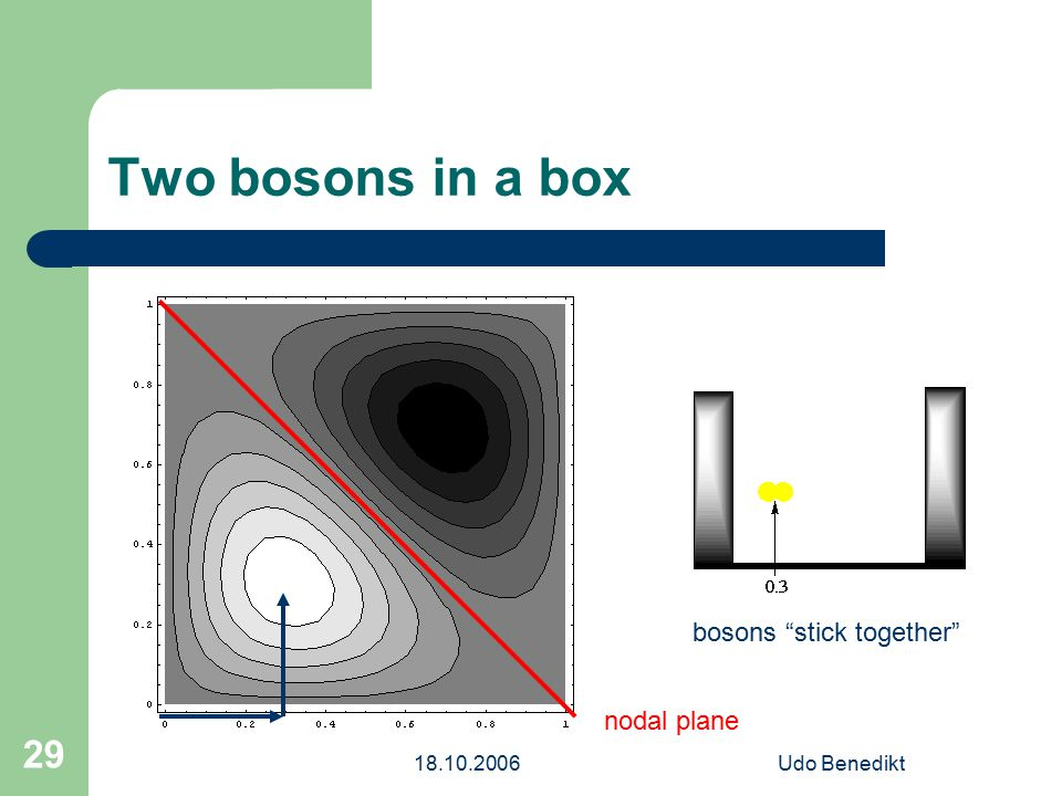 18.10.2006Udo Benedikt 29 Two bosons in a box nodal plane bosons stick together