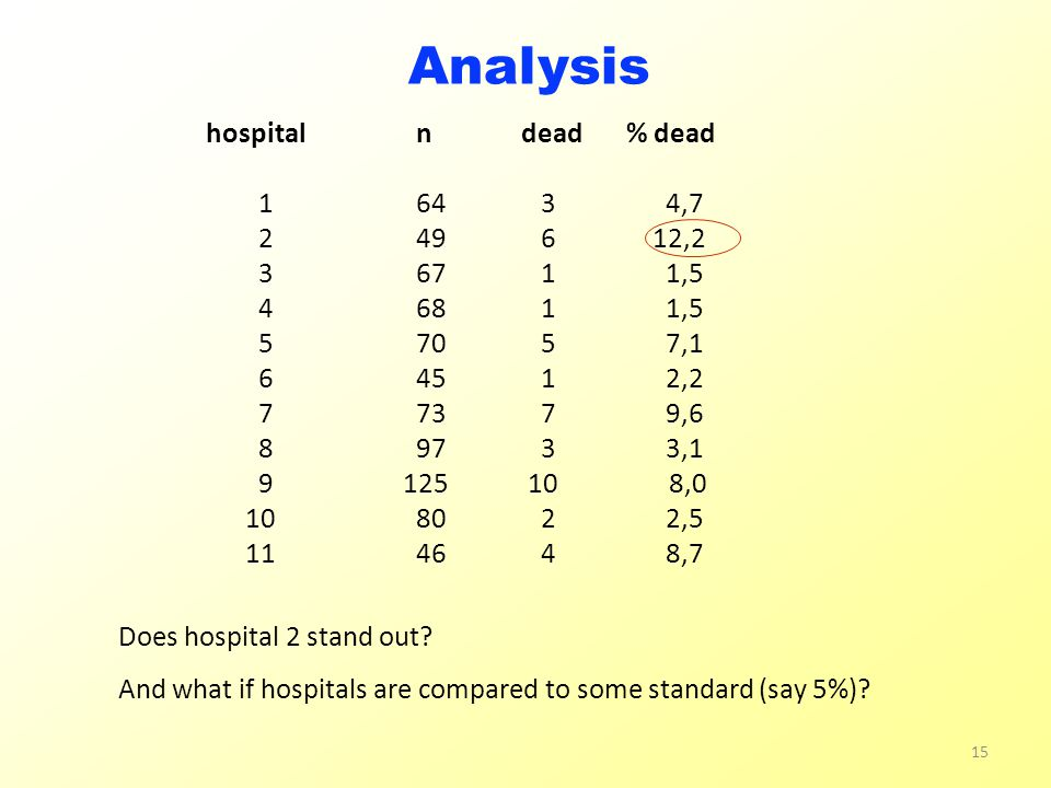 hospital ndead% dead 164 3 4,7 249 6 12,2 367 1 1,5 468 1 1,5 570 5 7,1 645 1 2,2 773 7 9,6 897 3 3,1 9 125 10 8,0 1080 2 2,5 1146 4 8,7 Analysis Does hospital 2 stand out.