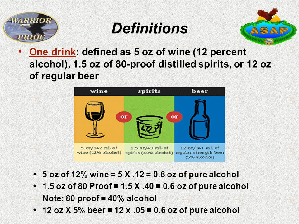 Definitions One drink: defined as 5 oz of wine (12 percent alcohol), 1.5 oz of 80-proof distilled spirits, or 12 oz of regular beer 5 oz of 12% wine = 5 X.12 = 0.6 oz of pure alcohol 1.5 oz of 80 Proof = 1.5 X.40 = 0.6 oz of pure alcohol Note: 80 proof = 40% alcohol 12 oz X 5% beer = 12 x.05 = 0.6 oz of pure alcohol