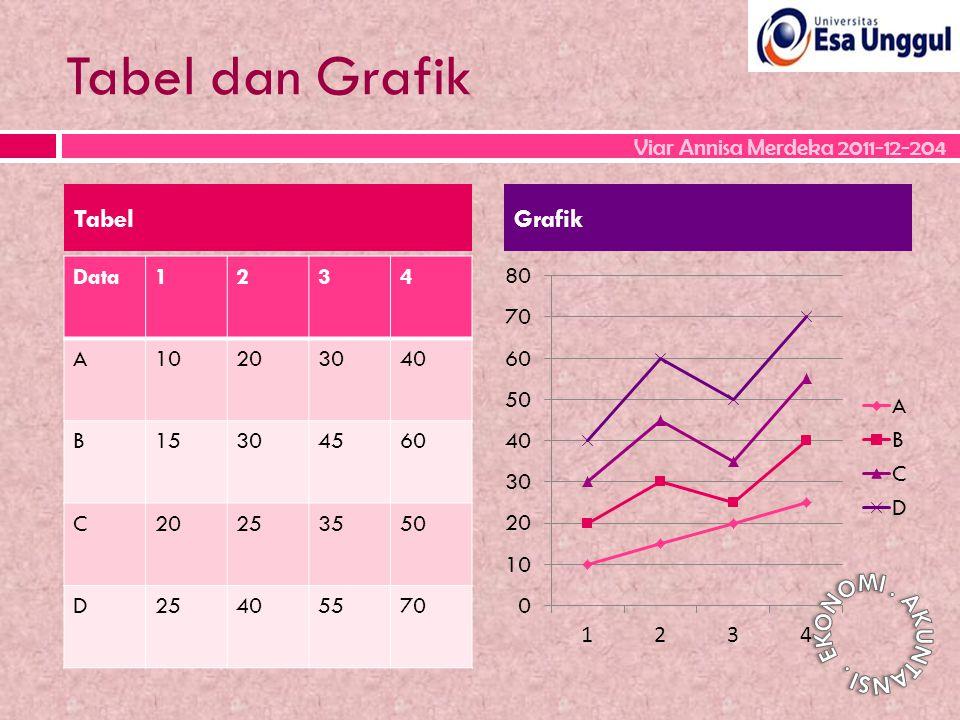 Tabel dan Grafik Data1234 A10203040 B15304560 C20253550 D25405570 TabelGrafik Viar Annisa Merdeka 2011-12-204