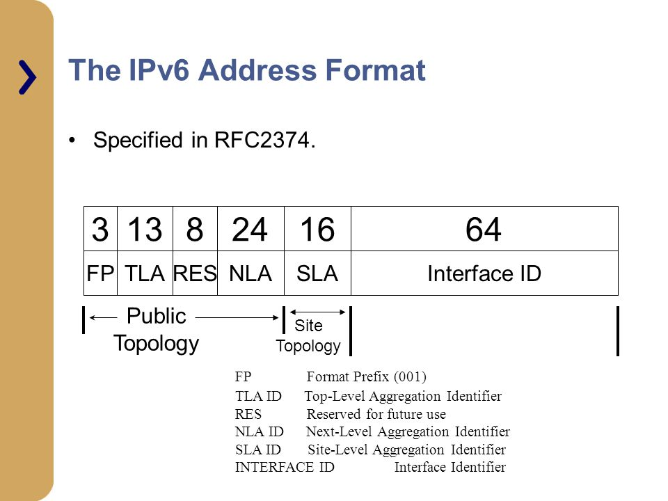 The IPv6 Address Format Specified in RFC2374.