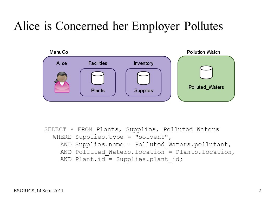ESORICS, 14 Sept. 20112 Alice is Concerned her Employer Pollutes SELECT * FROM Plants, Supplies, Polluted_Waters WHERE Supplies.type =