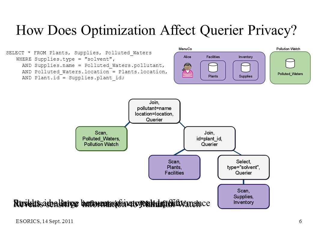 ESORICS, 14 Sept. 20116 How Does Optimization Affect Querier Privacy? SELECT * FROM Plants, Supplies, Polluted_Waters WHERE Supplies.type =