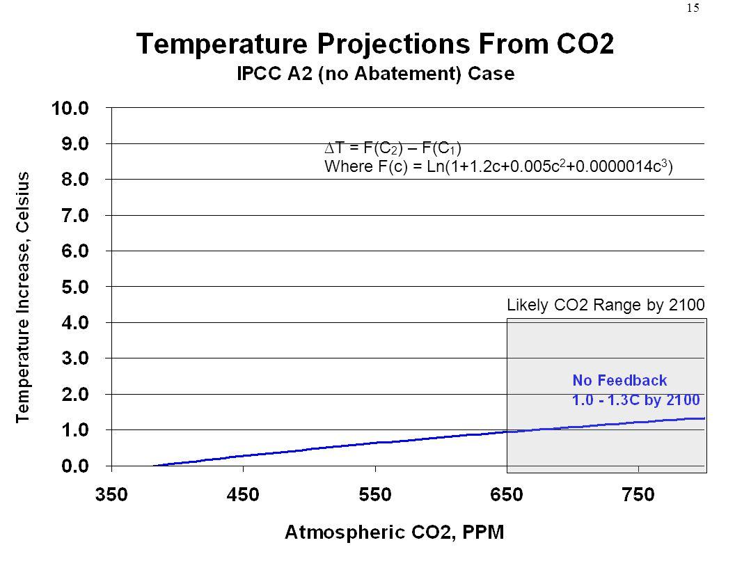 15 ∆T = F(C 2 ) – F(C 1 ) Where F(c) = Ln(1+1.2c+0.005c 2 +0.0000014c 3 ) Likely CO2 Range by 2100