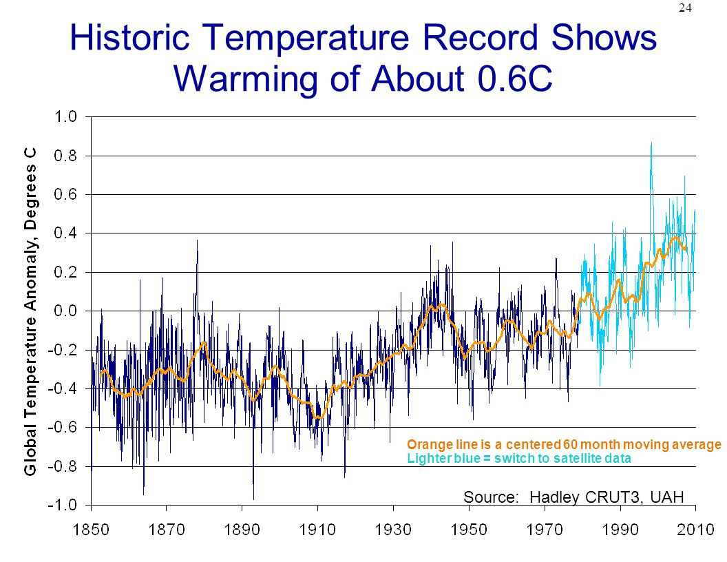 24 Historic Temperature Record Shows Warming of About 0.6C Source: Hadley CRUT3, UAH Orange line is a centered 60 month moving average Lighter blue = switch to satellite data
