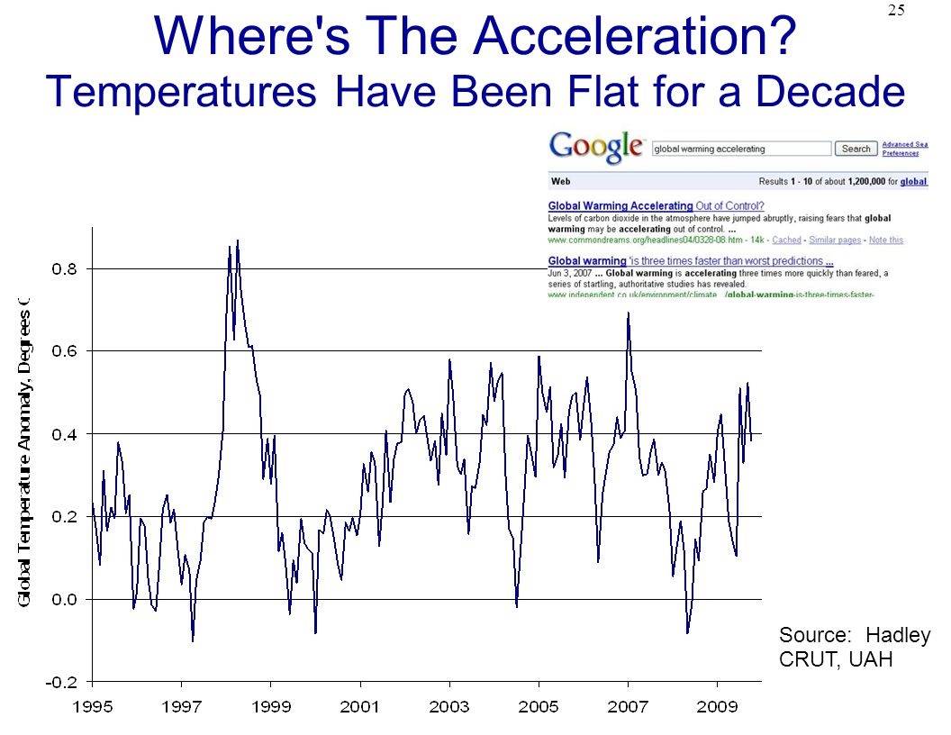 25 Where s The Acceleration Temperatures Have Been Flat for a Decade Source: Hadley CRUT, UAH