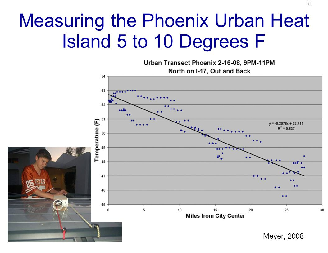 31 Measuring the Phoenix Urban Heat Island 5 to 10 Degrees F Meyer, 2008