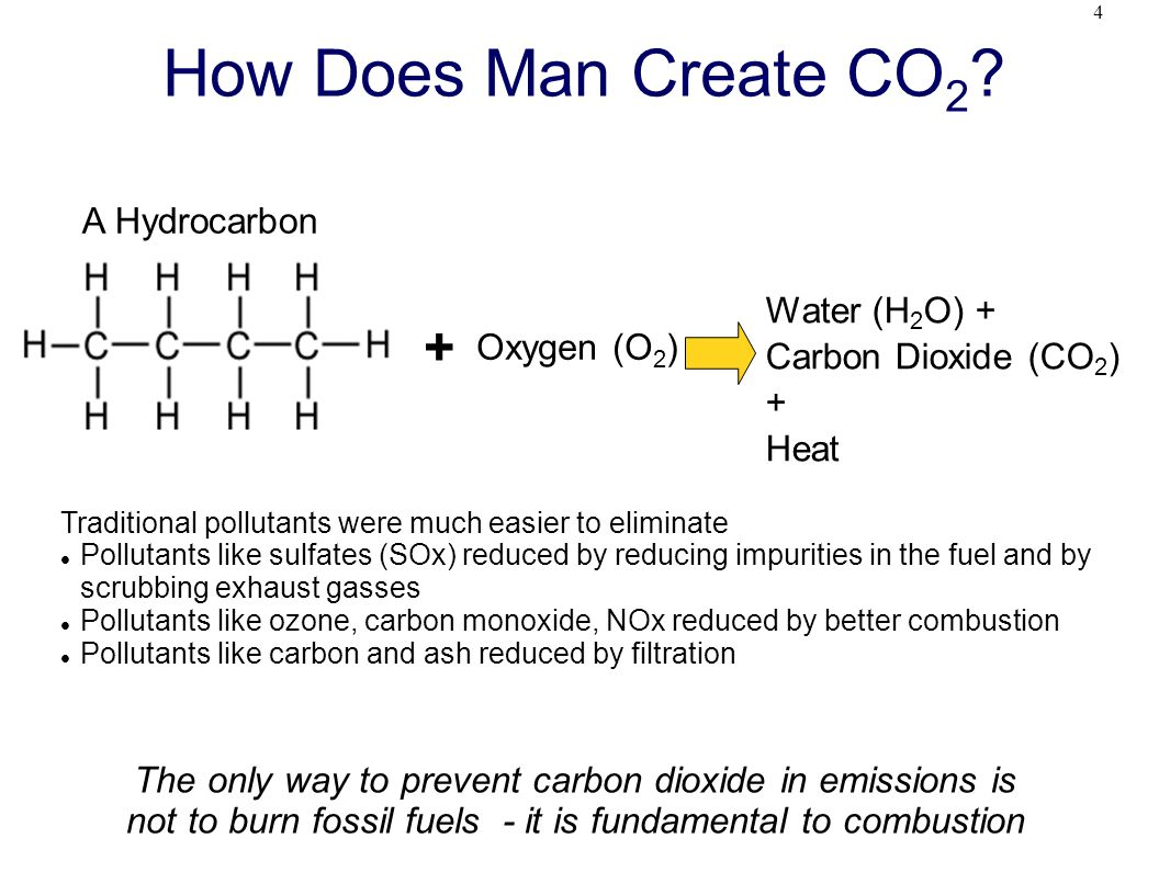 4 How Does Man Create CO 2 .