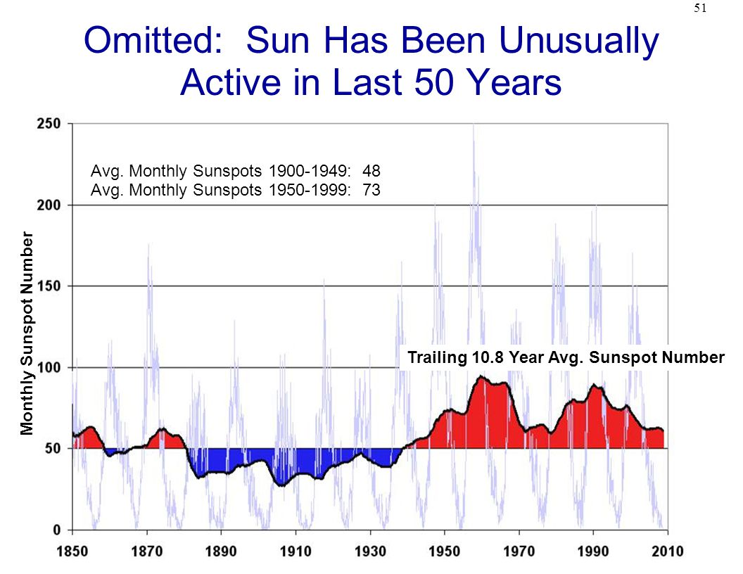 51 Omitted: Sun Has Been Unusually Active in Last 50 Years Monthly Sunspot Number Trailing 10.8 Year Avg.