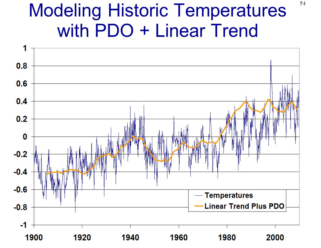 54 Modeling Historic Temperatures with PDO + Linear Trend