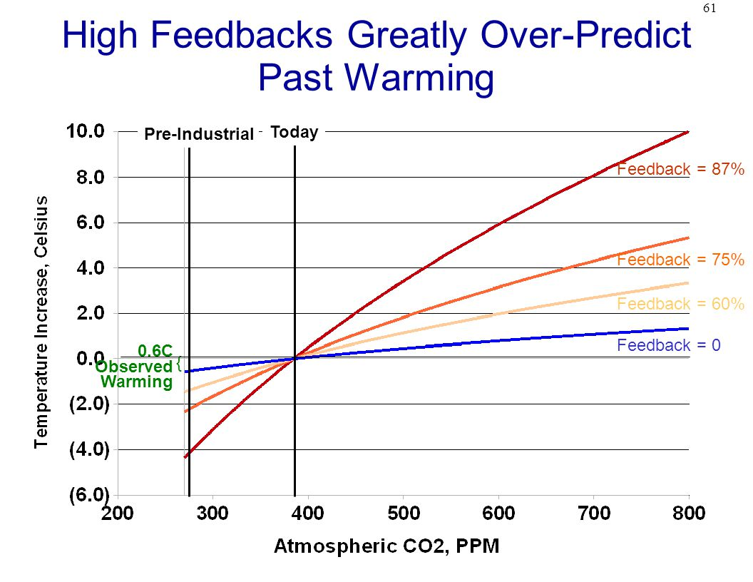 61 High Feedbacks Greatly Over-Predict Past Warming Feedback = 0 Feedback = 60% Feedback = 75% Feedback = 87% Today Pre-Industrial 0.6C Observed Warming {