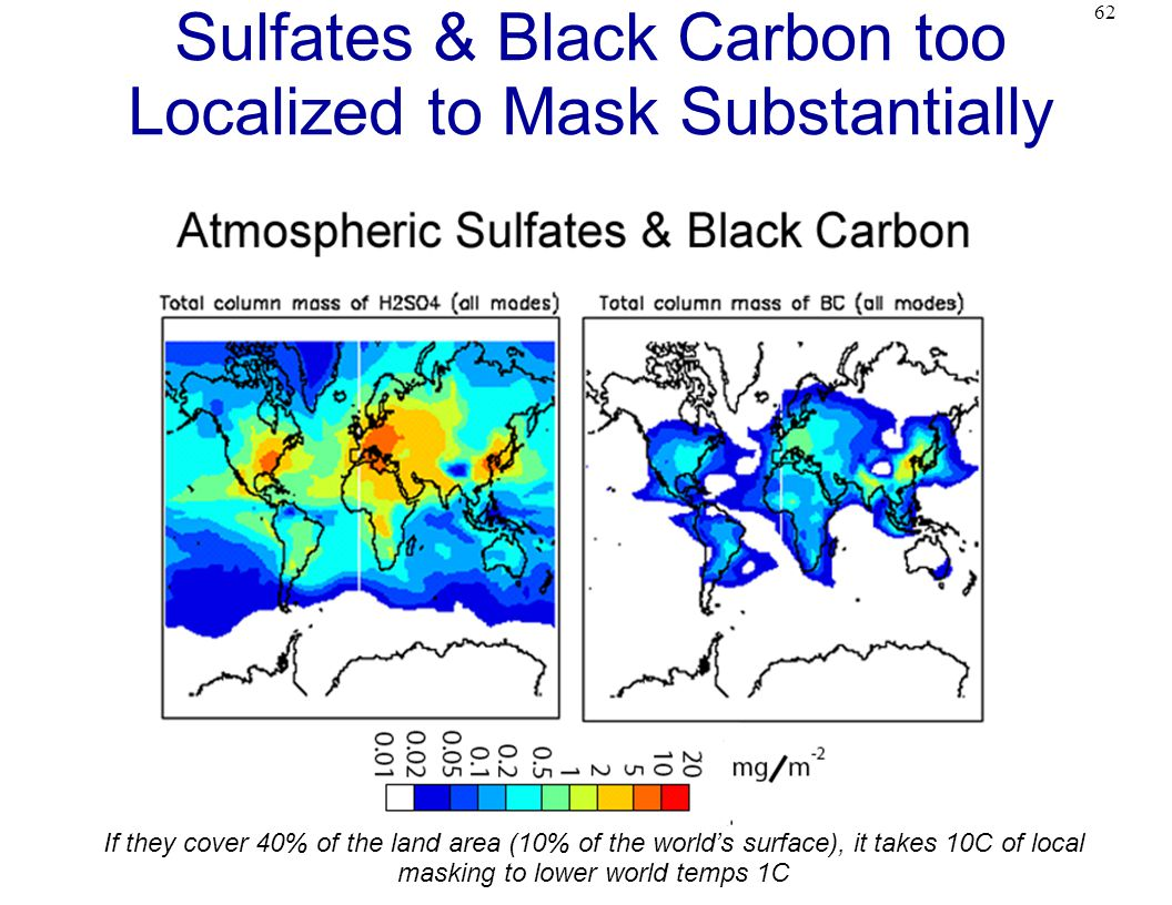 62 Sulfates & Black Carbon too Localized to Mask Substantially If they cover 40% of the land area (10% of the world's surface), it takes 10C of local masking to lower world temps 1C