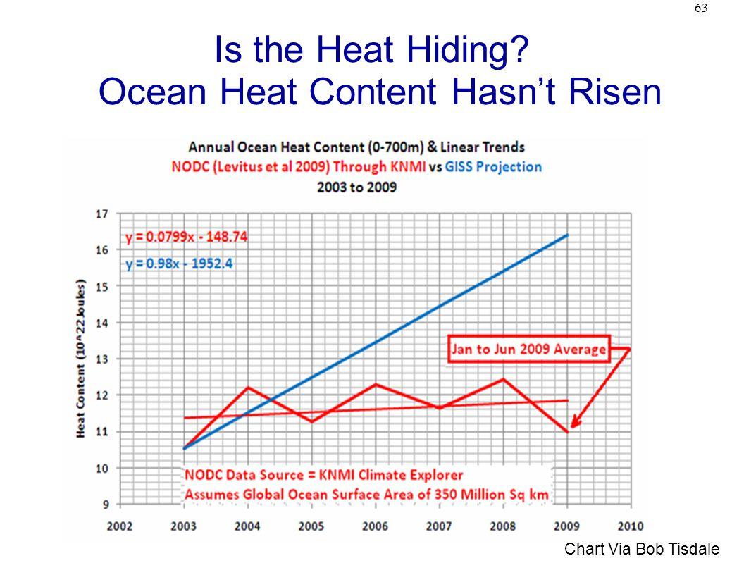 63 Is the Heat Hiding? Ocean Heat Content Hasn't Risen Chart Via Bob Tisdale