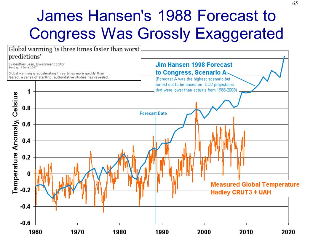 65 James Hansen s 1988 Forecast to Congress Was Grossly Exaggerated Temperature Anomaly, Celsius