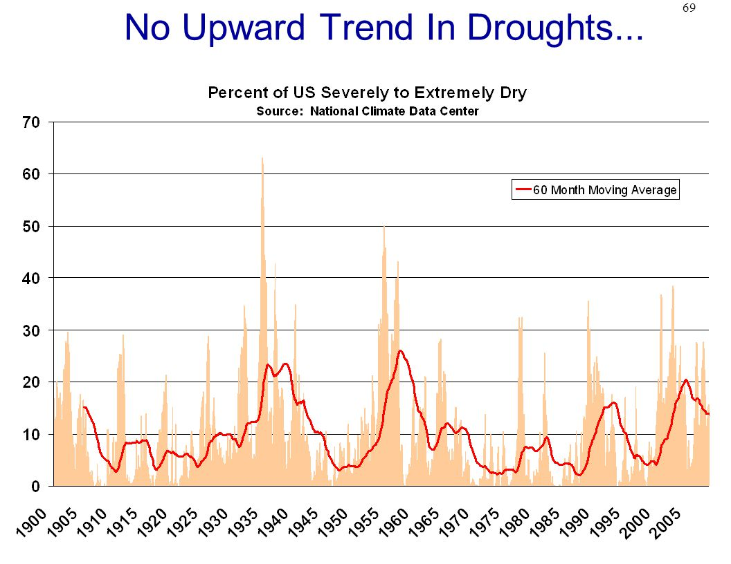 69 No Upward Trend In Droughts...