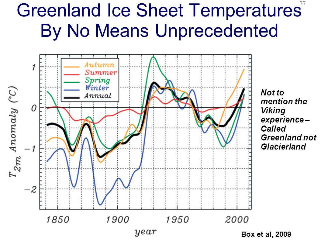 77 Greenland Ice Sheet Temperatures By No Means Unprecedented Box et al, 2009 Not to mention the Viking experience – Called Greenland not Glacierland
