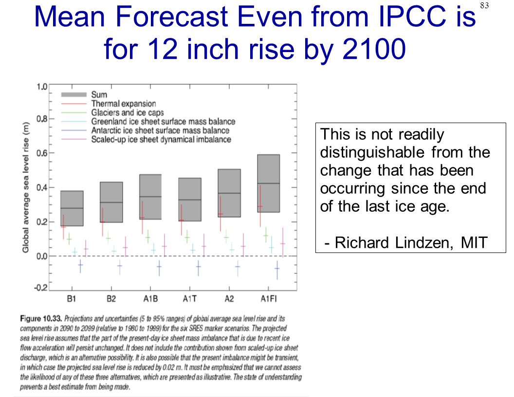 83 Mean Forecast Even from IPCC is for 12 inch rise by 2100 This is not readily distinguishable from the change that has been occurring since the end of the last ice age.