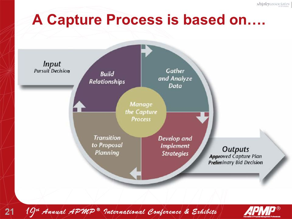 21 A Capture Process is based on….