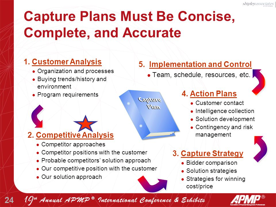 24 Capture Plans Must Be Concise, Complete, and Accurate 5.