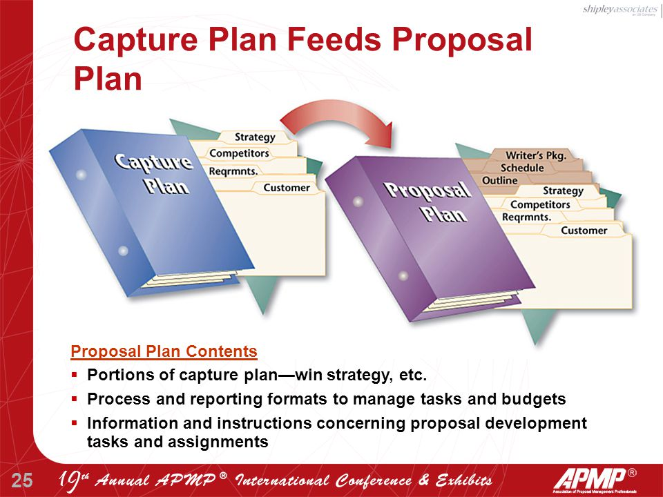 25 Proposal Plan Contents  Portions of capture plan—win strategy, etc.