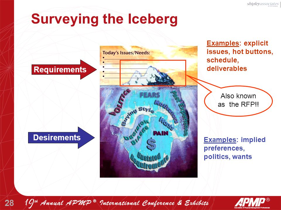 28 Surveying the Iceberg Examples: implied preferences, politics, wants Examples: explicit issues, hot buttons, schedule, deliverables Also known as the RFP!.
