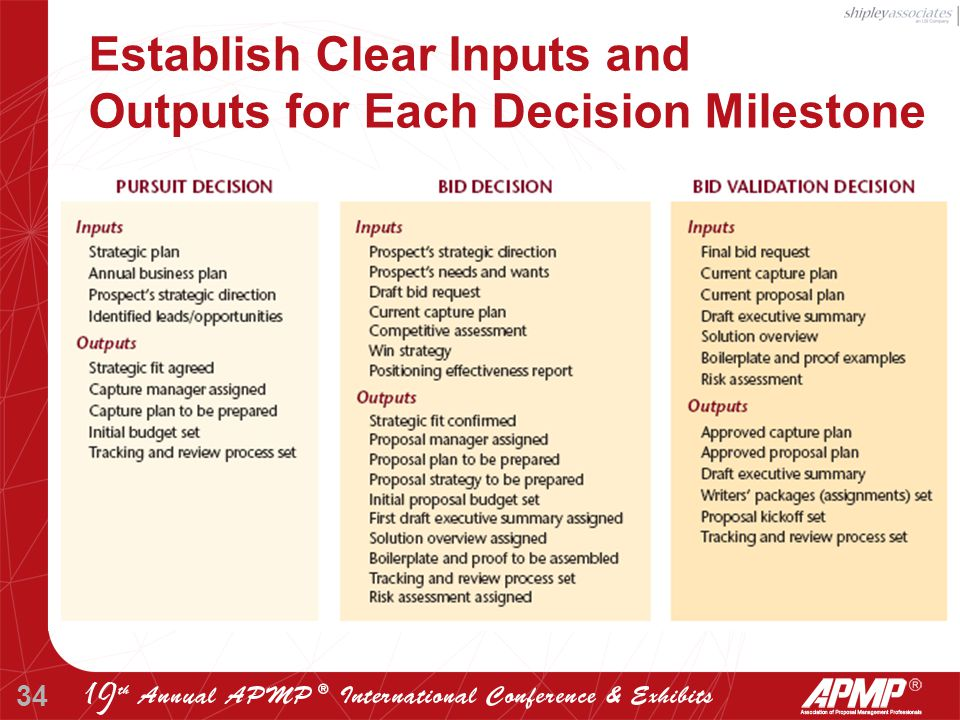 34 Establish Clear Inputs and Outputs for Each Decision Milestone