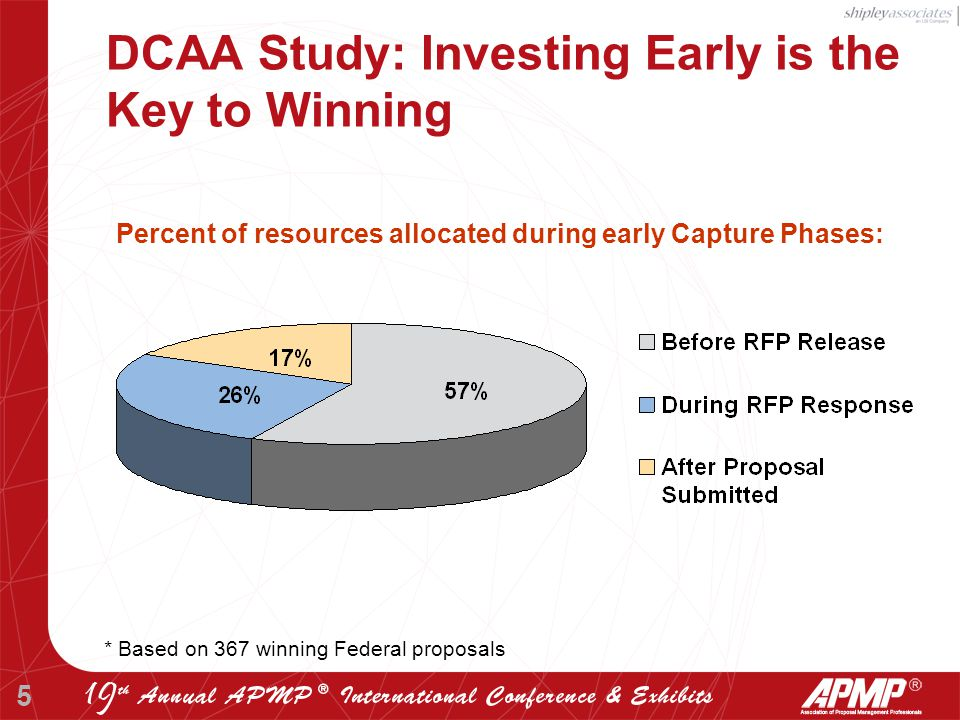 5 DCAA Study: Investing Early is the Key to Winning Percent of resources allocated during early Capture Phases: * Based on 367 winning Federal proposals