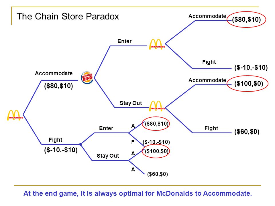 Accommodate Fight Accommodate Fight Enter Stay Out Accommodate Fight ($80,$10) ($-10,-$10) ($100,$0) ($60,$0) The Chain Store Paradox ($80,$10) ($-10,