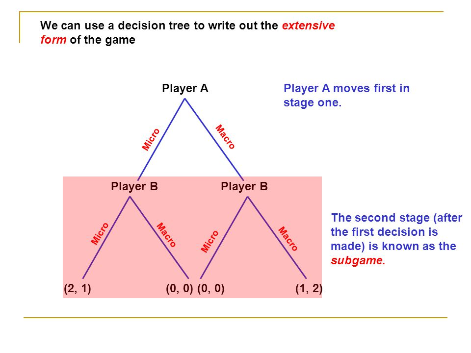 We can use a decision tree to write out the extensive form of the game Player A Player B Micro Macro (2, 1)(0, 0) (1, 2) The second stage (after the f