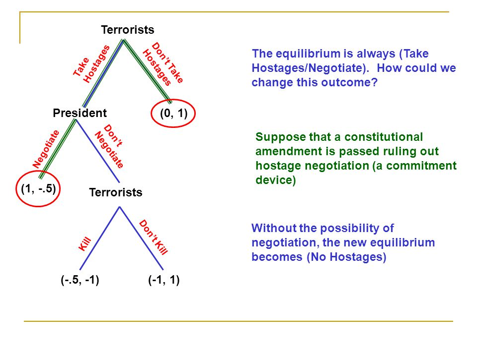 Terrorists President Take Hostages Negotiate Kill Don't Take Hostages Don't Kill Don't Negotiate (1, -.5) (-.5, -1)(-1, 1) (0, 1) The equilibrium is a