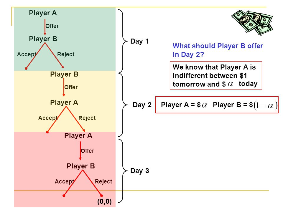 Player A Player B Offer AcceptReject Player B Offer Player A AcceptReject Player A Offer Player B AcceptReject (0,0) Day 1 Day 2 Day 3 What should Pla