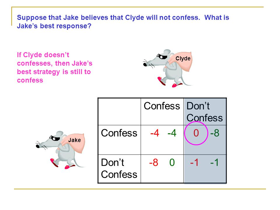 Jake Clyde ConfessDon't Confess Confess -4 -4 0 -8 Don't Confess -8 0 Suppose that Jake believes that Clyde will not confess. What is Jake's best resp