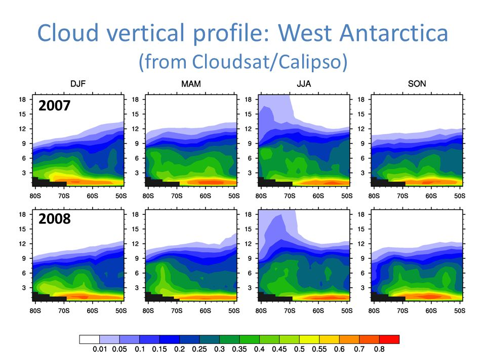 2007 2008 Cloud vertical profile: West Antarctica (from Cloudsat/Calipso)