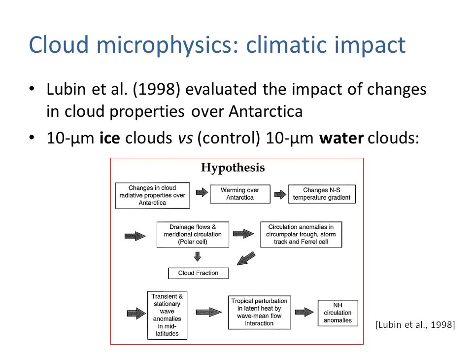Cloud microphysics: climatic impact Lubin et al.