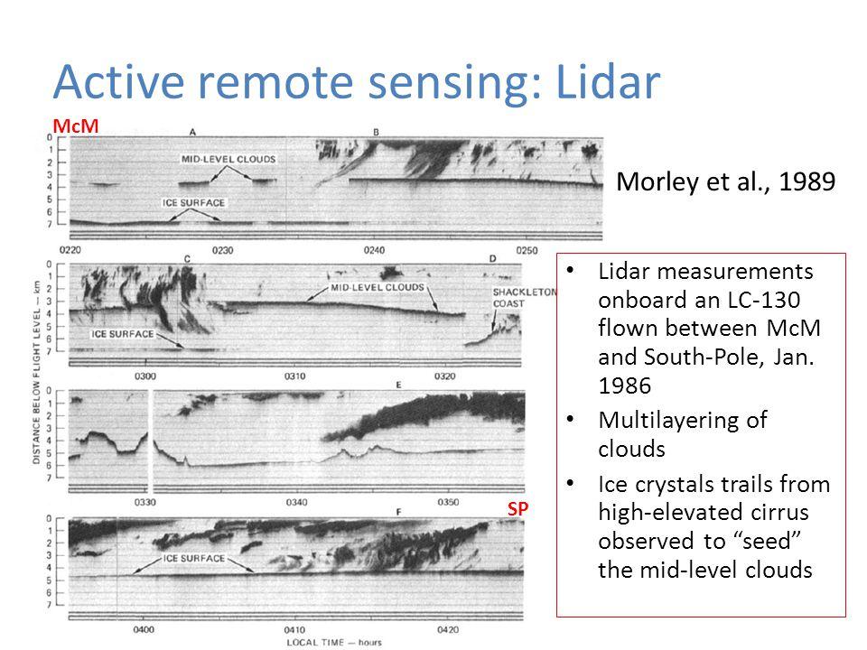 Active remote sensing: Lidar Ex.: Geoscience Laser Altimeter System (GLAS) on ICESat Backscatter cross-section from GLAS over Antarctica at 15:00 UTC, 1 Oct.